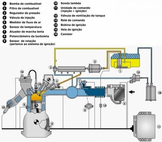 Injeção Eletrônica de Carros Preço Nova Odessa - Injeção Eletrônica para Carros