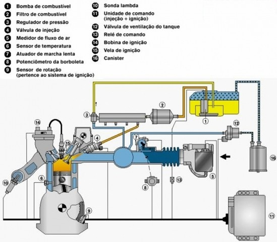Sistema de Injeção Eletrônica Preço Paulínia - Injeção Eletrônica Automotiva